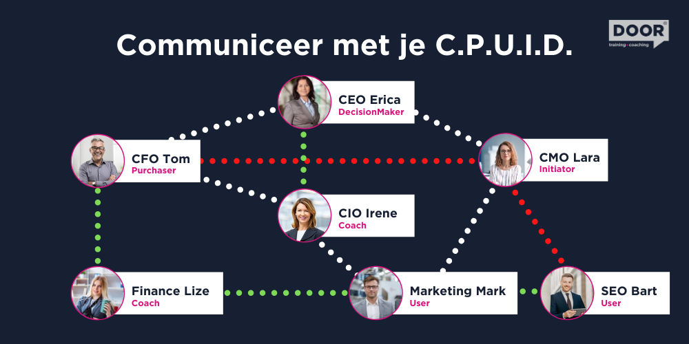 Communiceer met je C.P.U.I.D. DOOR